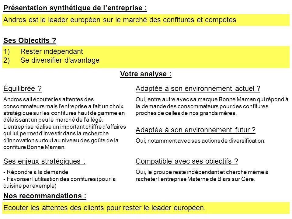 Présentation synthétique de lentreprise : Andros est le leader européen sur le marché des confitures et compotes Ses Objectifs ? 1)Rester indépendant