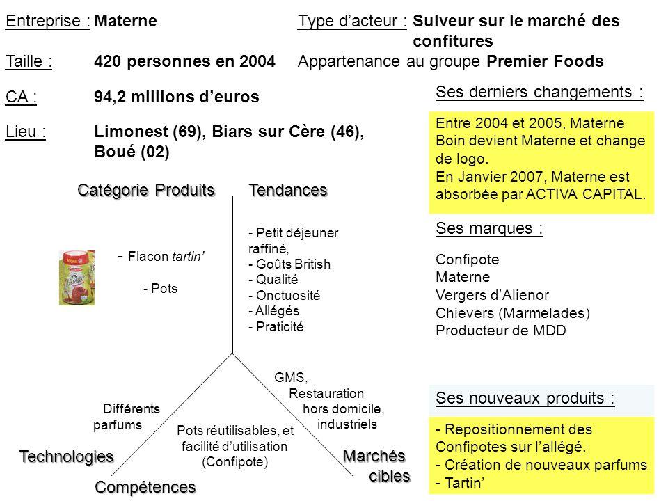 Marchéscibles Catégorie Produits TendancesTechnologies Compétences - Flacon tartin - Pots Pots réutilisables, et facilité dutilisation (Confipote) - P