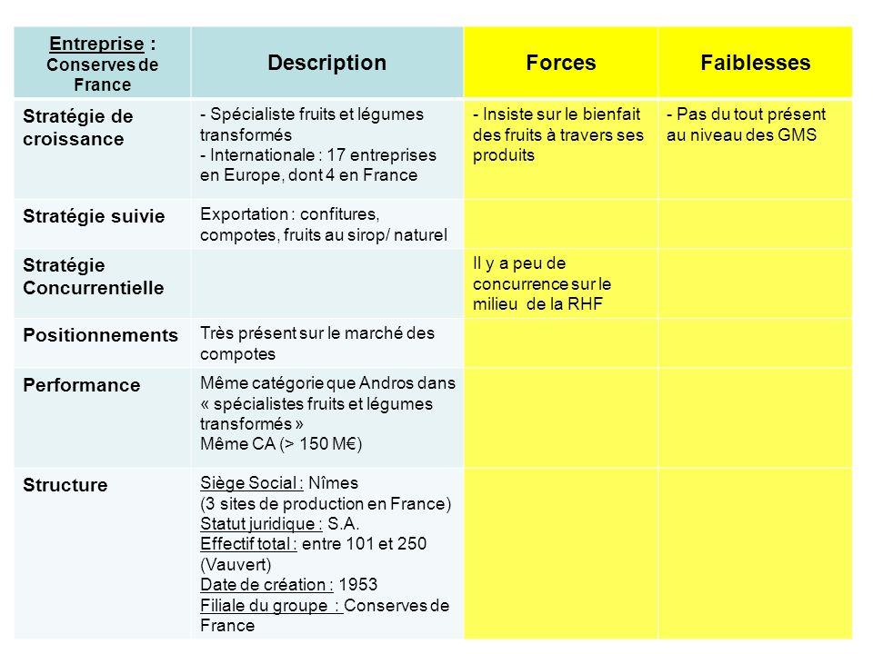 Entreprise : Conserves de France DescriptionForcesFaiblesses Stratégie de croissance - Spécialiste fruits et légumes transformés - Internationale : 17