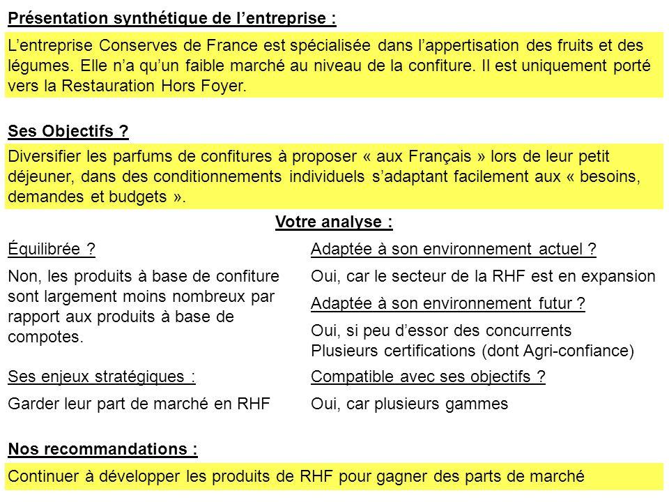 Présentation synthétique de lentreprise : Lentreprise Conserves de France est spécialisée dans lappertisation des fruits et des légumes. Elle na quun