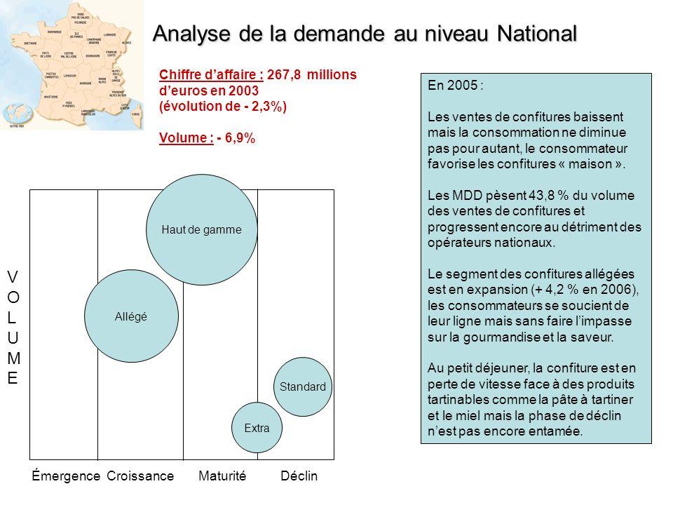ÉmergenceCroissanceMaturitéDéclin VOLUMEVOLUME Analyse de la demande au niveau National En 2005 : Les ventes de confitures baissent mais la consommati