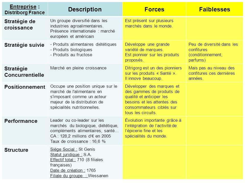 Entreprise : Distriborg France DescriptionForcesFaiblesses Stratégie de croissance Un groupe diversifié dans les industries agroalimentaires. Présence
