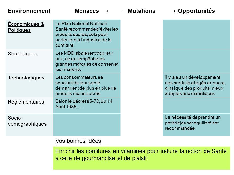 EnvironnementMenacesMutationsOpportunités Économiques & Politiques Le Plan National Nutrition Santé recommande déviter les produits sucrés, cela peut