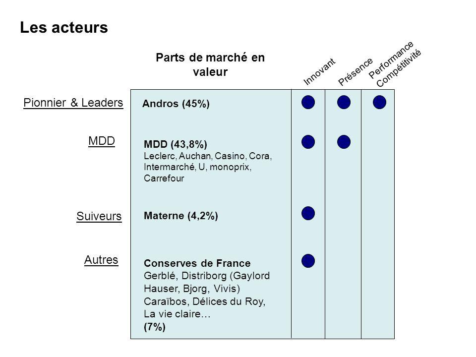 Pionnier & Leaders Suiveurs Innovant Présence Performance Compétitivité MDD Les acteurs Andros (45%) Materne (4,2%) MDD (43,8%) Leclerc, Auchan, Casin