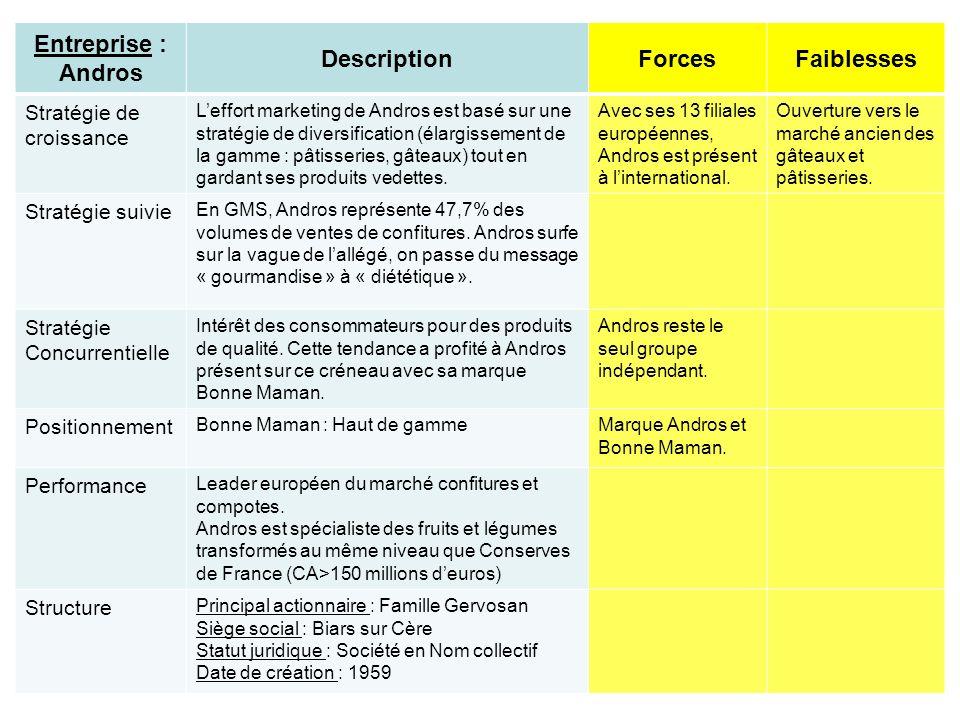Entreprise : Andros DescriptionForcesFaiblesses Stratégie de croissance Leffort marketing de Andros est basé sur une stratégie de diversification (éla