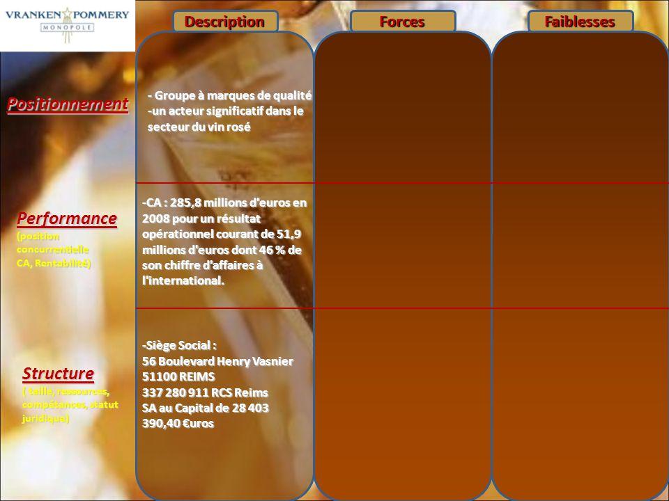 Positionnement Performance (position concurrentielle CA, Rentabilité) Structure ( taille, ressources, compétences, statut juridique) DescriptionForcesFaiblesses - Groupe à marques de qualité -un acteur significatif dans le secteur du vin rosé -CA : 285,8 millions d euros en 2008 pour un résultat opérationnel courant de 51,9 millions d euros dont 46 % de son chiffre d affaires à l international.