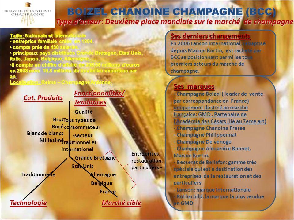 -Qualité -Tous types de consommateur -secteur traditionnel et international Grande Bretagne Etas Unis Traditionnelle Allemagne Belgique France Type dacteur: Deuxième place mondiale sur le marché de champagne Taille: Nationale et internationale entreprise familiale créée en 1804.