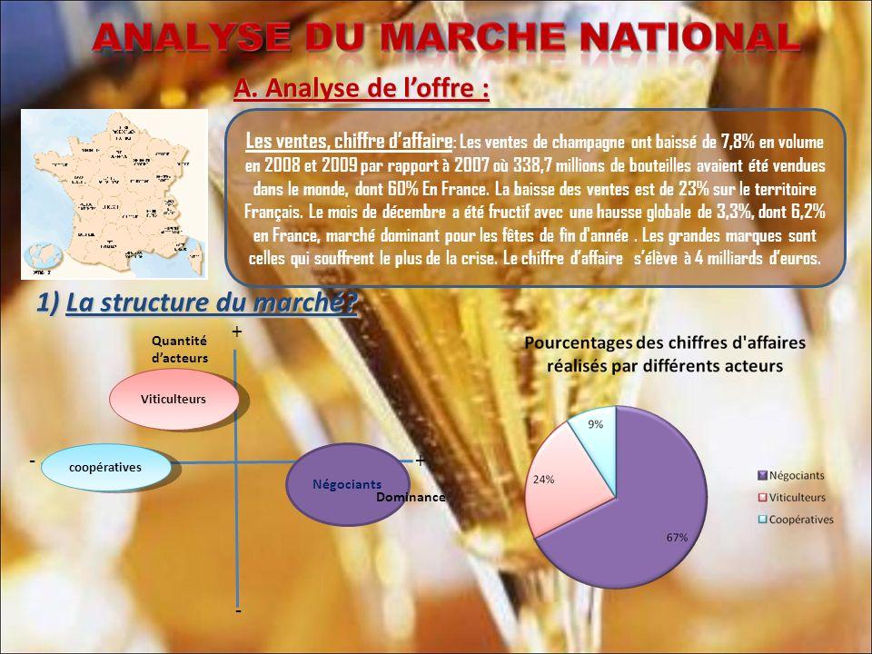 ACTEURS SUR LE MARCHEInnovat ion Perfor mance/ compét itivité Présence Nation ale- GMS Internati onale LES NEGOCES 376 Négoces en vin de Champa gne dont 10 grands groupes qui réalisent à eux seuls 80% du chiffre d affaire (2008) LeaderLVMH (30%PDM ) SuiveursBCC (6%PDM) Vranken- Pommery (5,8%PD M) Laurent Perrier MDD LES RECOLTAN TS- MANIPULA NTS Au nombre de 4 850, ils élaborent un champagne à leur nom à partir de la production de leur seul vignoble + MDD LES COOPERATI VES 143 coopératives fournies par 3 000 vignerons.