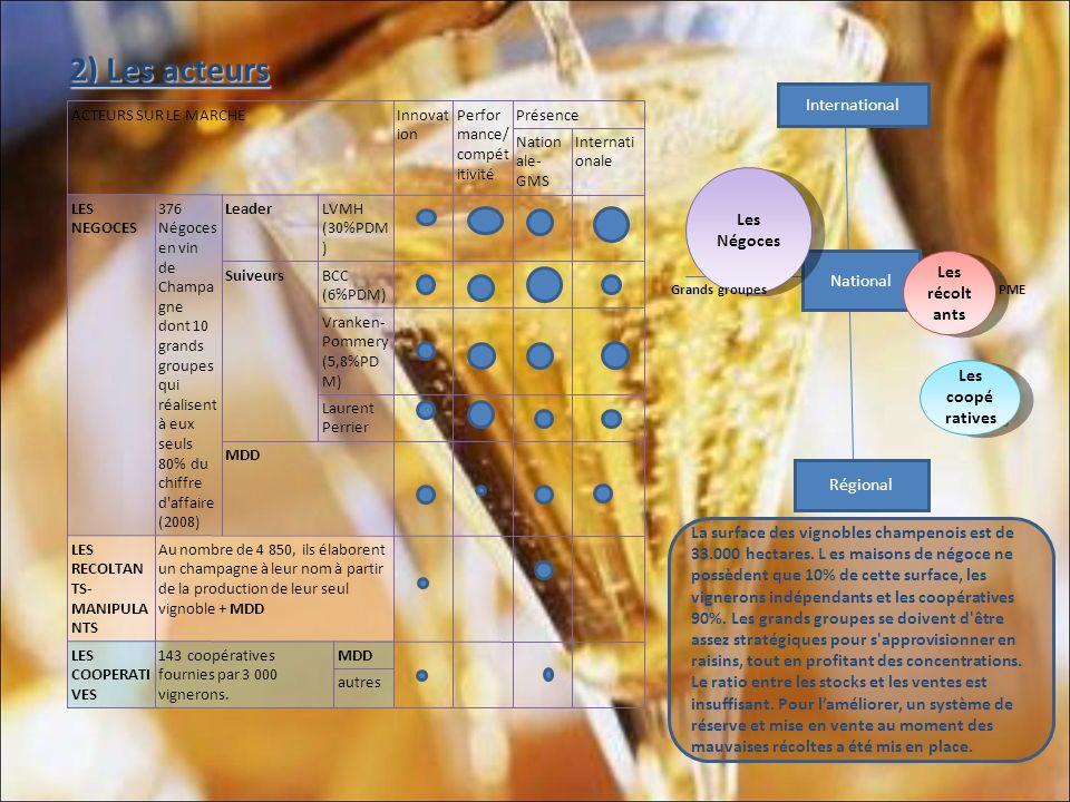 B.Analyse de la demande: 1.Segmentation, potentiel du marché.