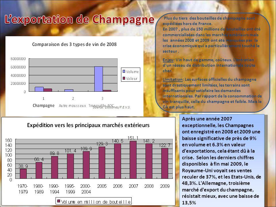 Après une année 2007 exceptionnelle, les Champagnes ont enregistré en 2008 et 2009 une baisse significative de près de 9% en volume et 6.3% en valeur dexportations, cela étant dû à la crise.