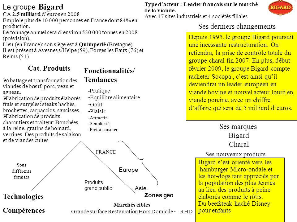 Le groupe Bigard CA 2,5 milliard deuros en 2008 Emploie plus de 10 000 personnes en France dont 84% en production. Le tonnage annuel sera denviron 530