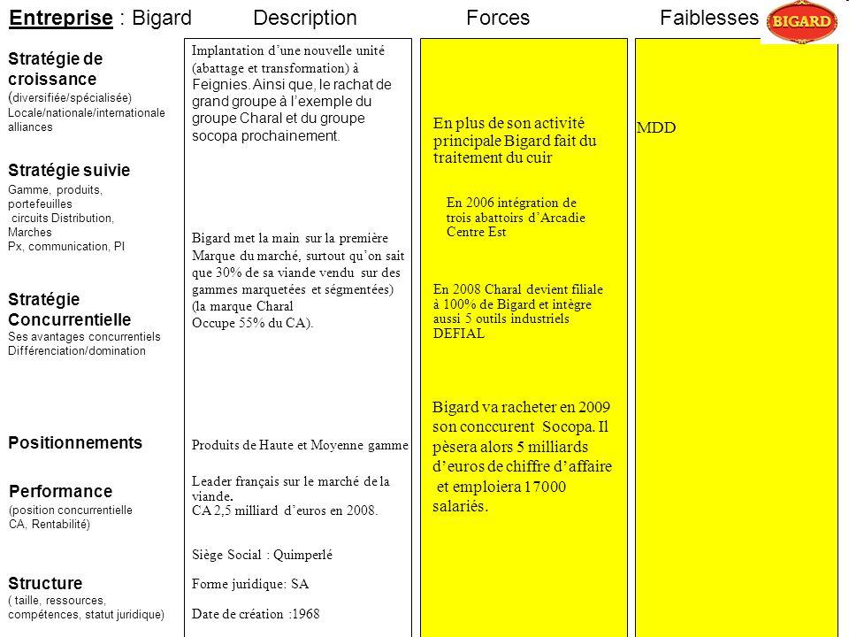 Entreprise : Bigard Stratégie suivie Stratégie de croissance ( diversifiée/spécialisée) Locale/nationale/internationale alliances ForcesFaiblesses Per