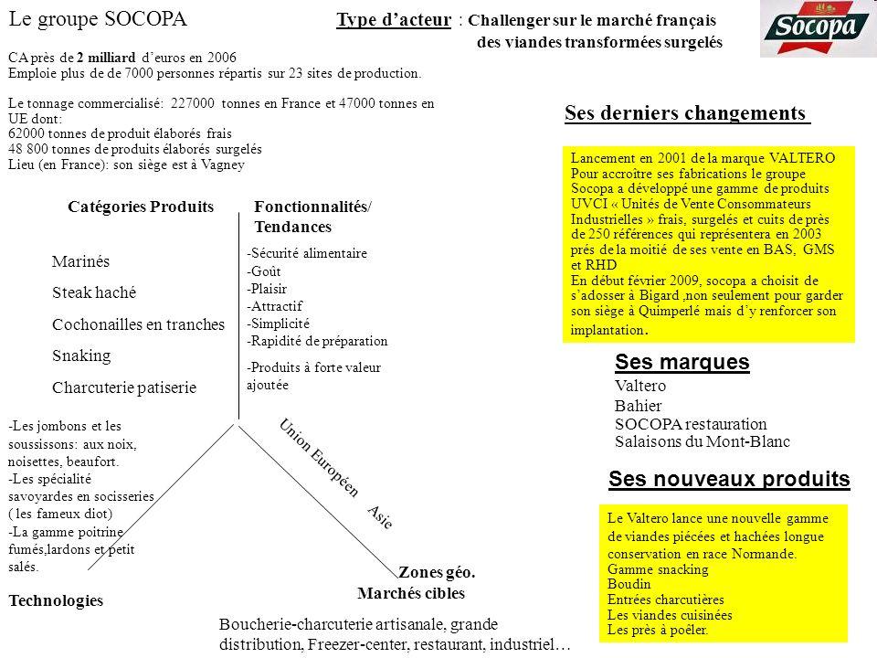Le groupe SOCOPA Ses derniers changements Type dacteur : Challenger sur le marché français des viandes transformées surgelés Marchés cibles Zones géo.