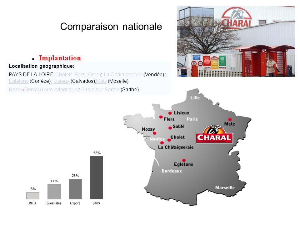 Comparaison nationale Implantation Localisation géographique: PAYS DE LA LOIRE Cholet ; Flers (Orne); La Châtaigneraie (Vendée) ; CholetFlers (Orne)La