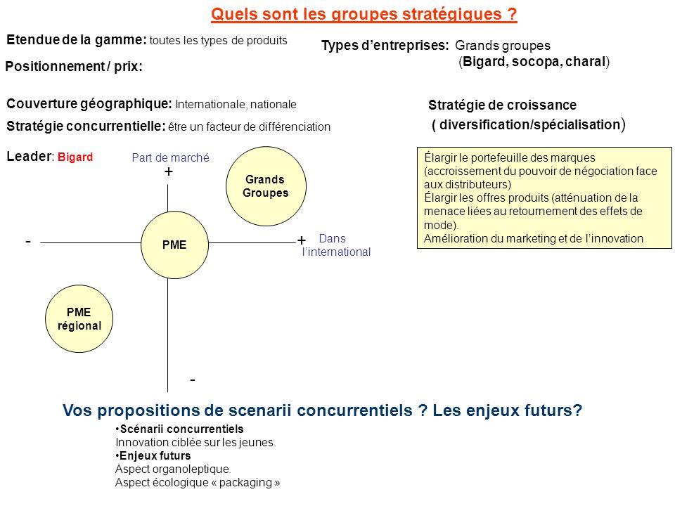 Quels sont les groupes stratégiques ? Etendue de la gamme: toutes les types de produits Stratégie de croissance ( diversification/spécialisation ) Lea