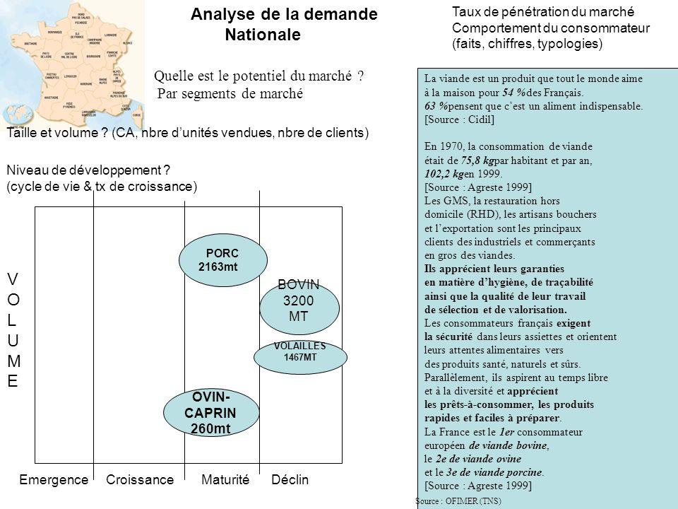 Quelle est le potentiel du marché ? Par segments de marché Taille et volume ? (CA, nbre dunités vendues, nbre de clients) Niveau de développement ? (c