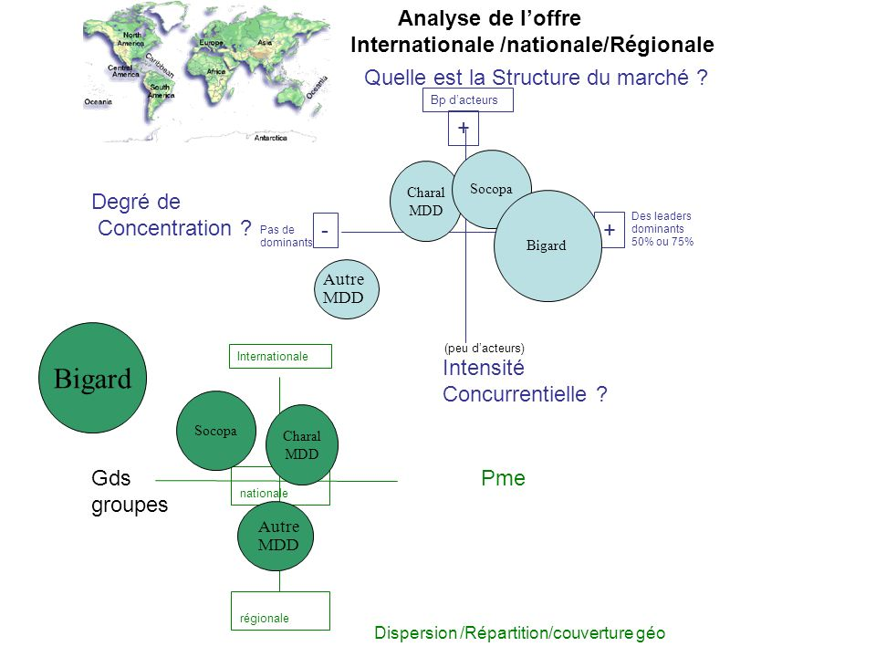Quelle est la Structure du marché ? Intensité Concurrentielle ? Degré de Concentration ? Dispersion /Répartition/couverture géo Analyse de loffre Inte
