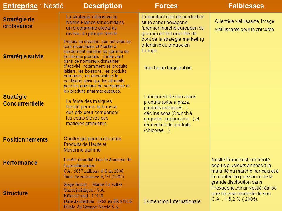 Entreprise : Nestlé Stratégie suivie Stratégie de croissance ForcesFaiblesses Performance Structure Stratégie Concurrentielle Positionnements Descript