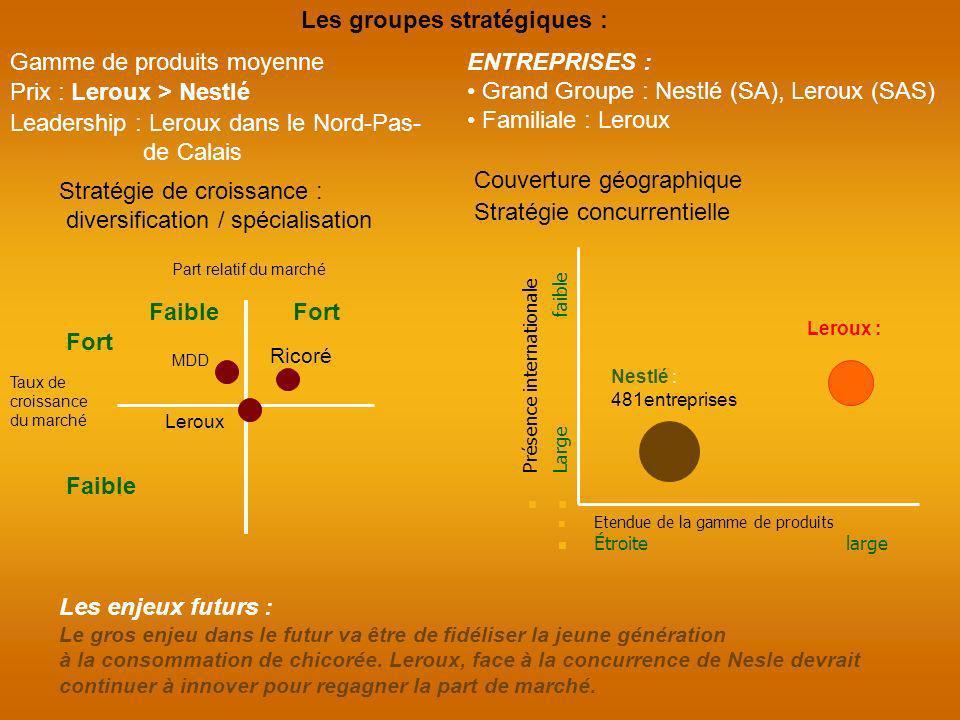Les groupes stratégiques : Gamme de produits moyenne Couverture géographique Prix : Leroux > Nestlé ENTREPRISES : Grand Groupe : Nestlé (SA), Leroux (