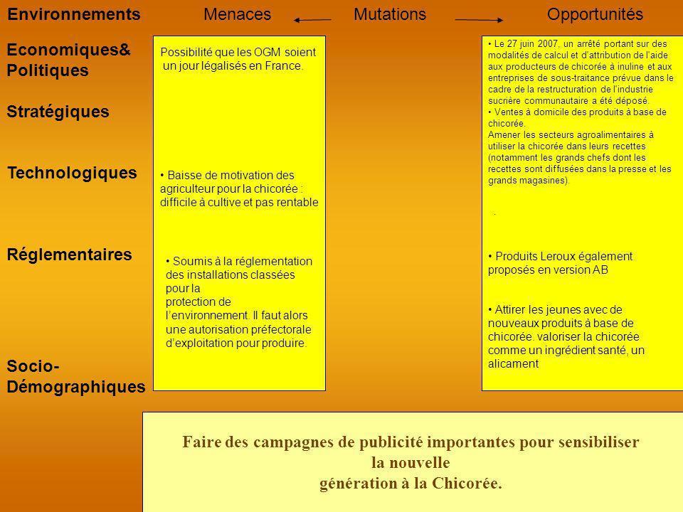 EnvironnementsMenacesOpportunitésMutations Economiques& Politiques Stratégiques Technologiques Réglementaires Socio- Démographiques Faire des campagne
