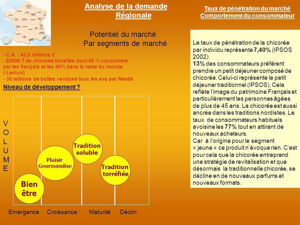 Structure du marché : Intensité Concurrentielle .
