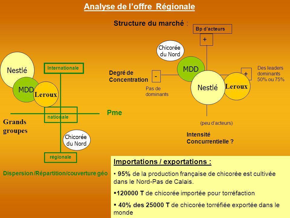 Structure du marché : Intensité Concurrentielle ? Degré de Concentration Dispersion /Répartition/couverture géo Analyse de loffre Régionale + - + (peu