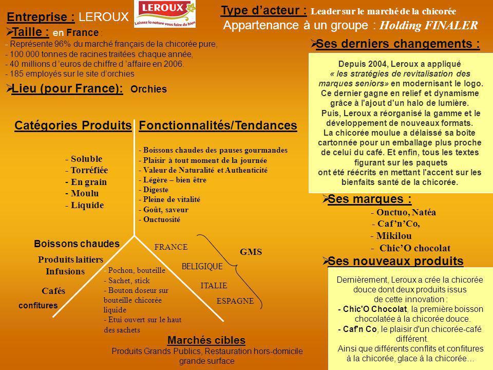 Entreprise : LEROUX Depuis 2004, Leroux a appliqué « les stratégies de revitalisation des marques seniors» en modernisant le logo. Ce dernier gagne en
