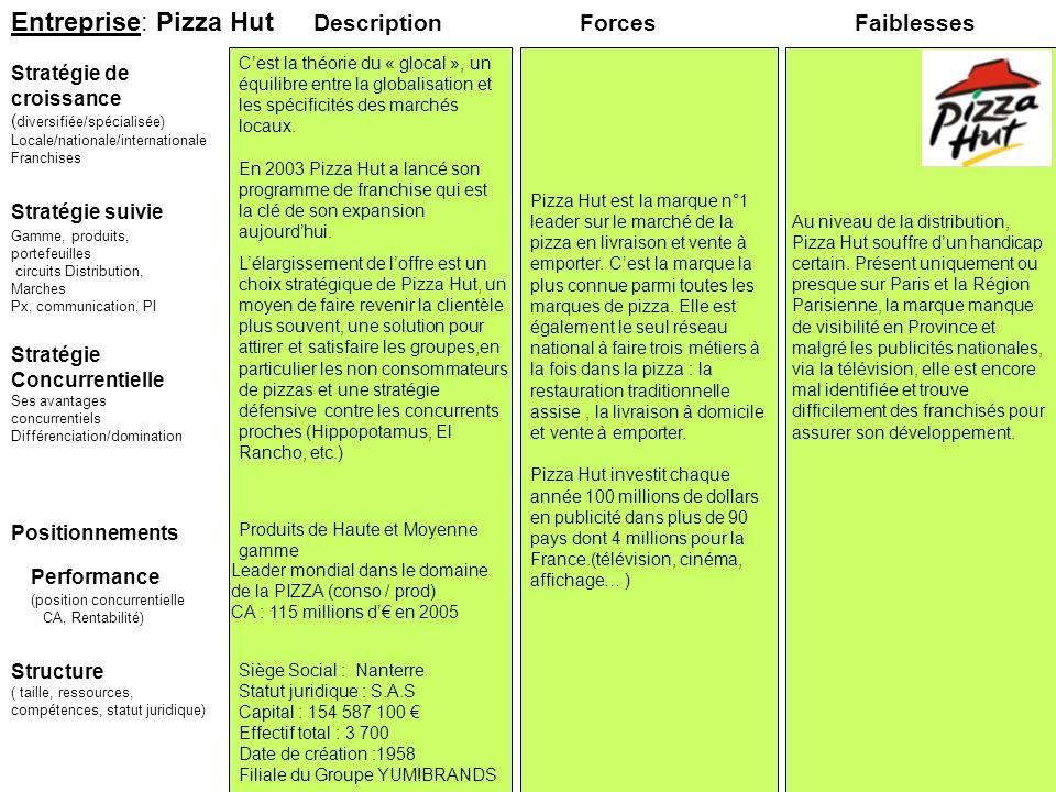 Entreprise: Pizza Hut Stratégie suivie Stratégie de croissance ( diversifiée/spécialisée) Locale/nationale/internationale Franchises ForcesFaiblesses