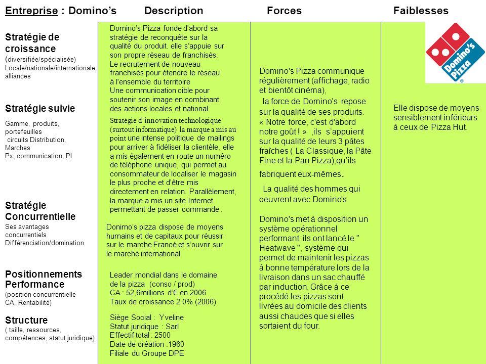 Entreprise : Dominos Stratégie suivie Stratégie de croissance ( diversifiée/spécialisée) Locale/nationale/internationale alliances ForcesFaiblesses Pe
