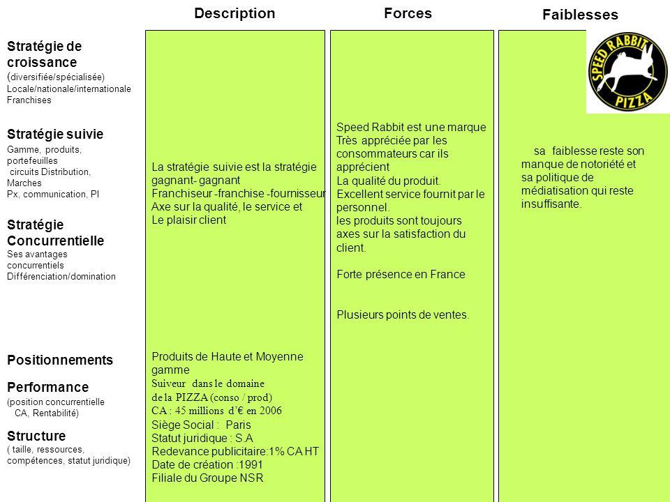 Stratégie suivie Stratégie de croissance ( diversifiée/spécialisée) Locale/nationale/internationale Franchises Forces Faiblesses Performance (position