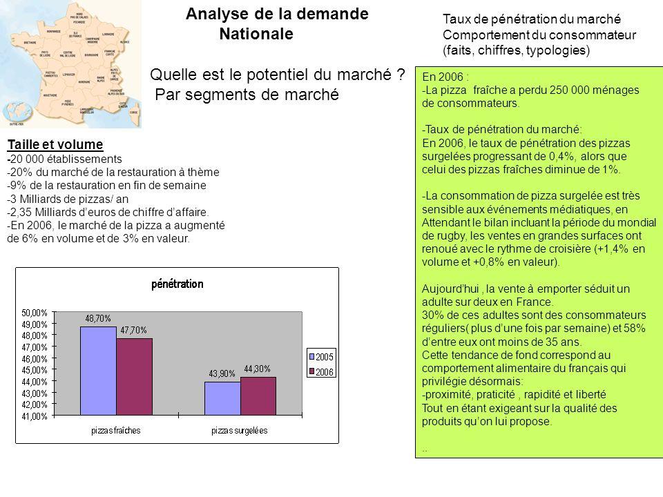 Quelle est le potentiel du marché ? Par segments de marché Taux de pénétration du marché Comportement du consommateur (faits, chiffres, typologies) An