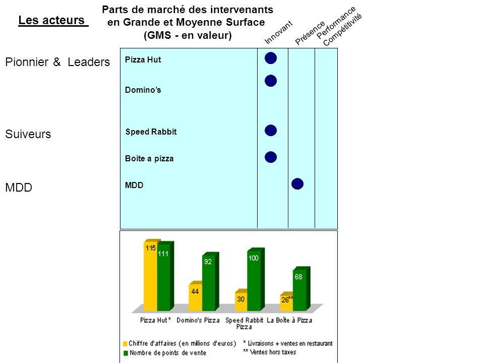 Parts de marché des intervenants en Grande et Moyenne Surface (GMS - en valeur) Pionnier &Leaders Suiveurs Innovant Présence Performance Compétitivité