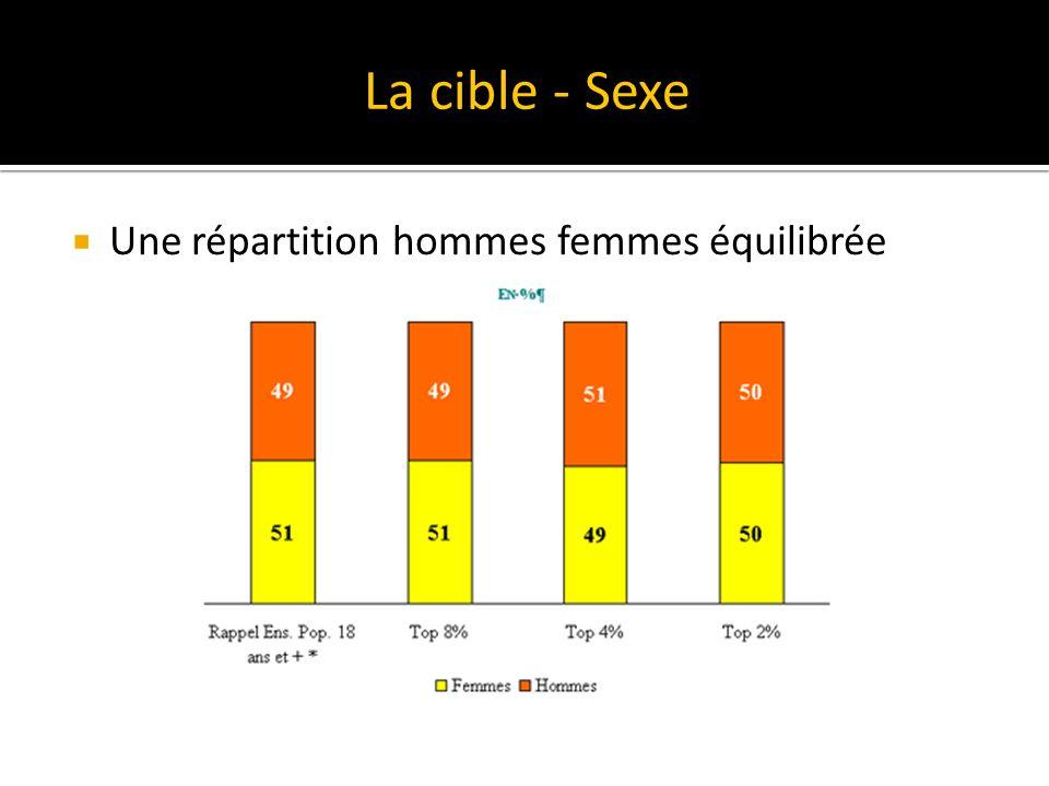 Une répartition hommes femmes équilibrée La cible - Sexe