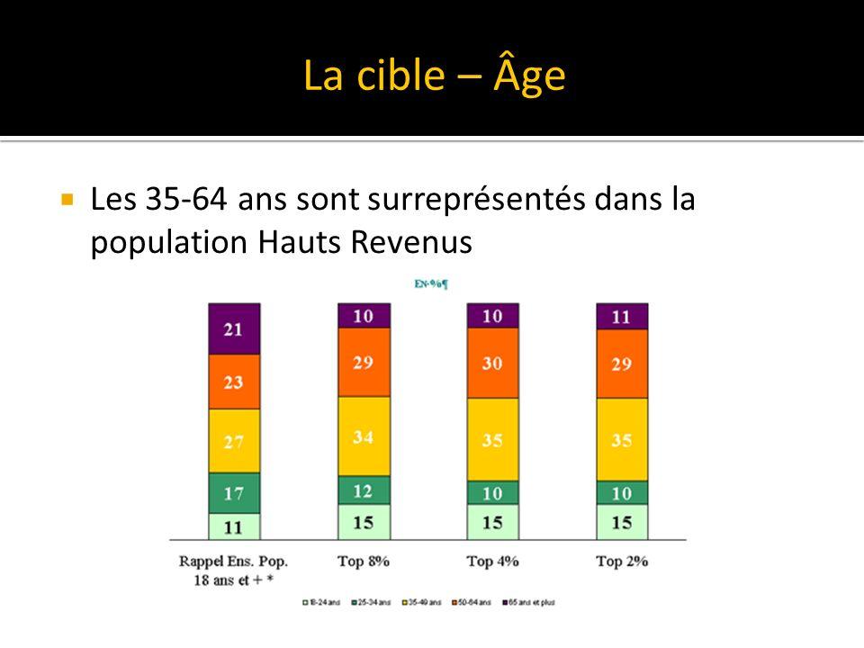 Les 35-64 ans sont surreprésentés dans la population Hauts Revenus La cible – Âge