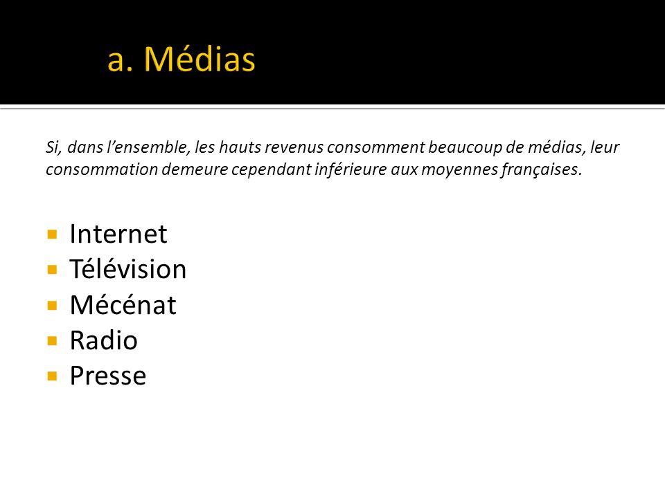 Si, dans lensemble, les hauts revenus consomment beaucoup de médias, leur consommation demeure cependant inférieure aux moyennes françaises.