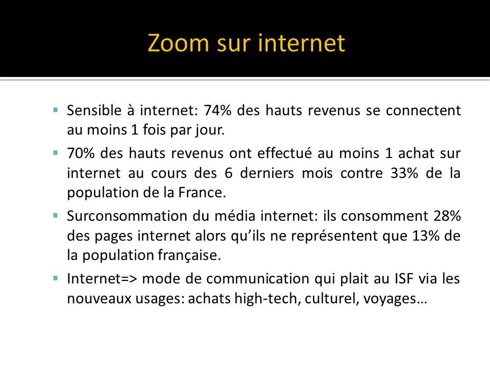 Sensible à internet: 74% des hauts revenus se connectent au moins 1 fois par jour.