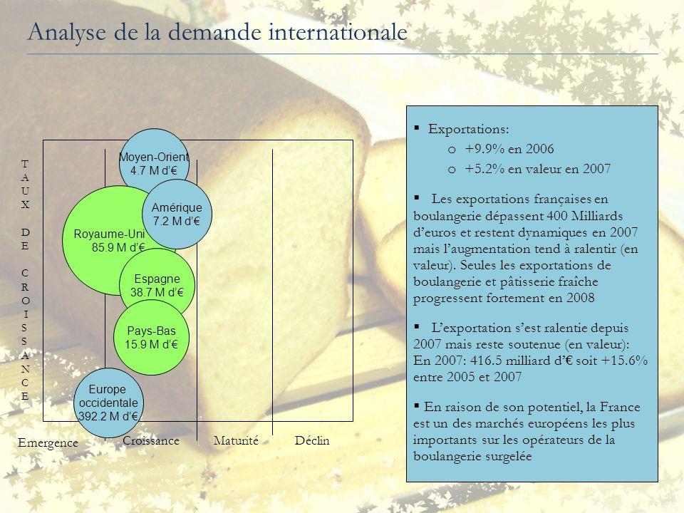Analyse de loffre et de la demande internationale PAYS DE lUE2007/20052007 Royaume-Uni+ 30.5%85.9 M d Espagne+ 32.1%38.7 M d Pays-Bas+31.4%15.9 M d PAYS2007/20052007 Europe Occidentale+ 14.6%392.2 M d Amérique+ 42.3%7.2 M d Moyen- Orient+ 49.6%4.7 M d La France réalise le plus dexportations avec le Royaume-Uni, lEspagne et les Pays-Bas, pour les pays de lUE.