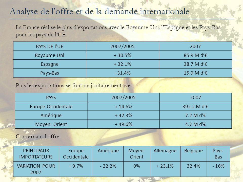 Analyse de la demande nationale Vente directe au conso 16% GS 55% Artisans 70% RHF 24% Industriels et TC 20% GS et importateurs 10% Revente aux artisans 5% PARTSDEMARCHEPARTSDEMARCHE La pain de mie représente 7% de la consommation des pains (données 2006, FEBPF) Volume : o 139 000 tonnes en 2006 soit +4,1% en 2005 o 178 500 tonnes en 2007 CA: 375 Millions d en 2007 soit +3% en 2006 Production industrielle en France est passée de 10 à 24% par rapport à la production de pain entre 1985 et 2003 et celle des GMS de 4 à 9% Circuits de RHF = relais de croissance important pour les fabricants (or, activité stable en volume en 2008) Production totale/population = 2,82 kg pour lannée 2007 12% du budget alimentation des familles est consacré à la catégorie « pain et céréales » (INSEE) Marché en croissance mais « dopé » par lévolution des prix Emergence croissance maturité déclin