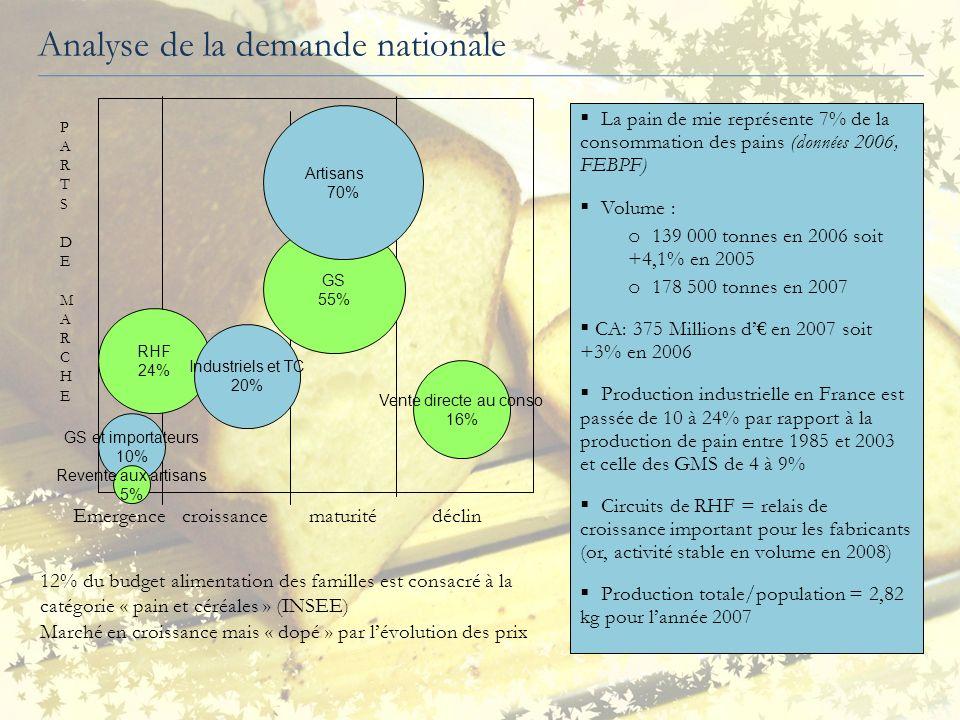 Analyse de la demande nationale Vente directe au conso 16% GS 55% Artisans 70% RHF 24% Industriels et TC 20% GS et importateurs 10% Revente aux artisa