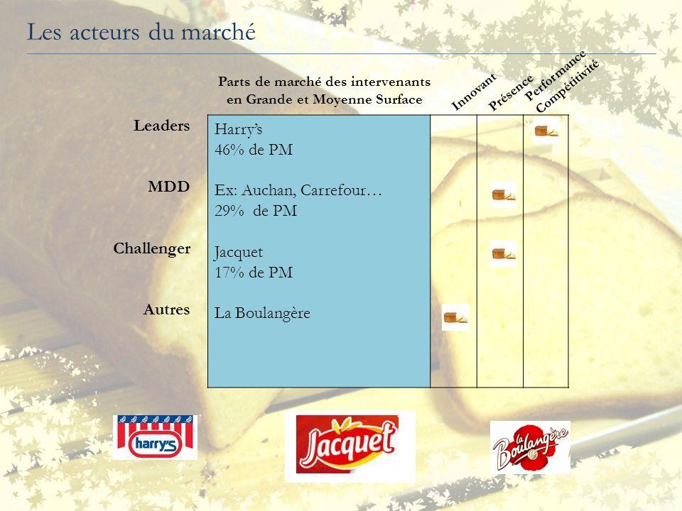 Innovant Présence Performance Compétitivité Harrys 46% de PM Ex: Auchan, Carrefour… 29% de PM Jacquet 17% de PM La Boulangère Leaders MDD Challenger A
