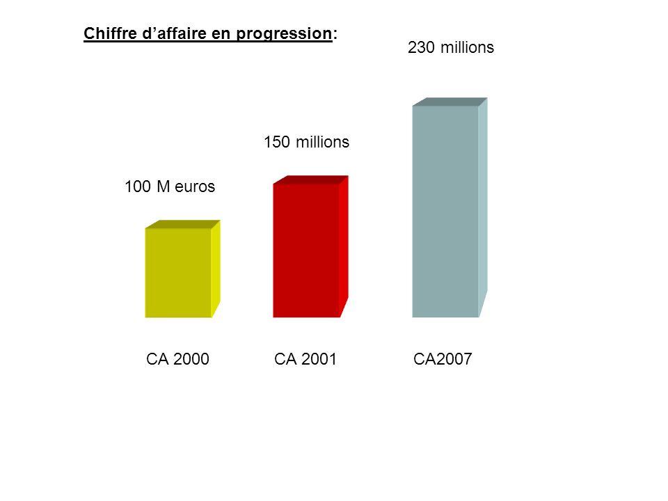 CA 2000CA 2001CA2007 100 M euros 150 millions 230 millions Chiffre daffaire en progression: