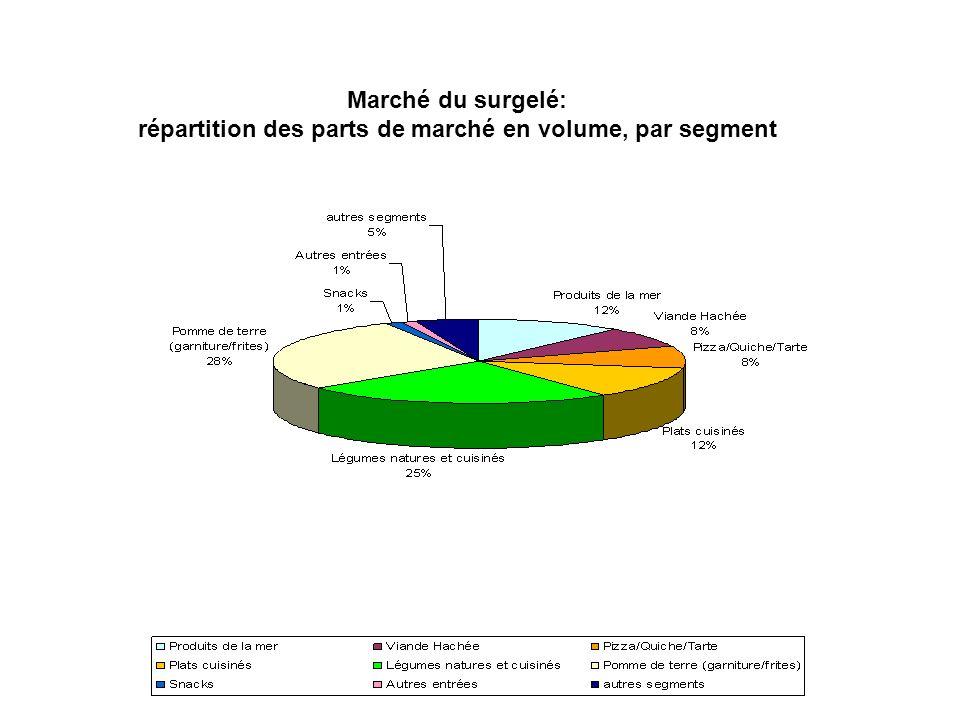Marché du surgelé: répartition des parts de marché en volume, par segment