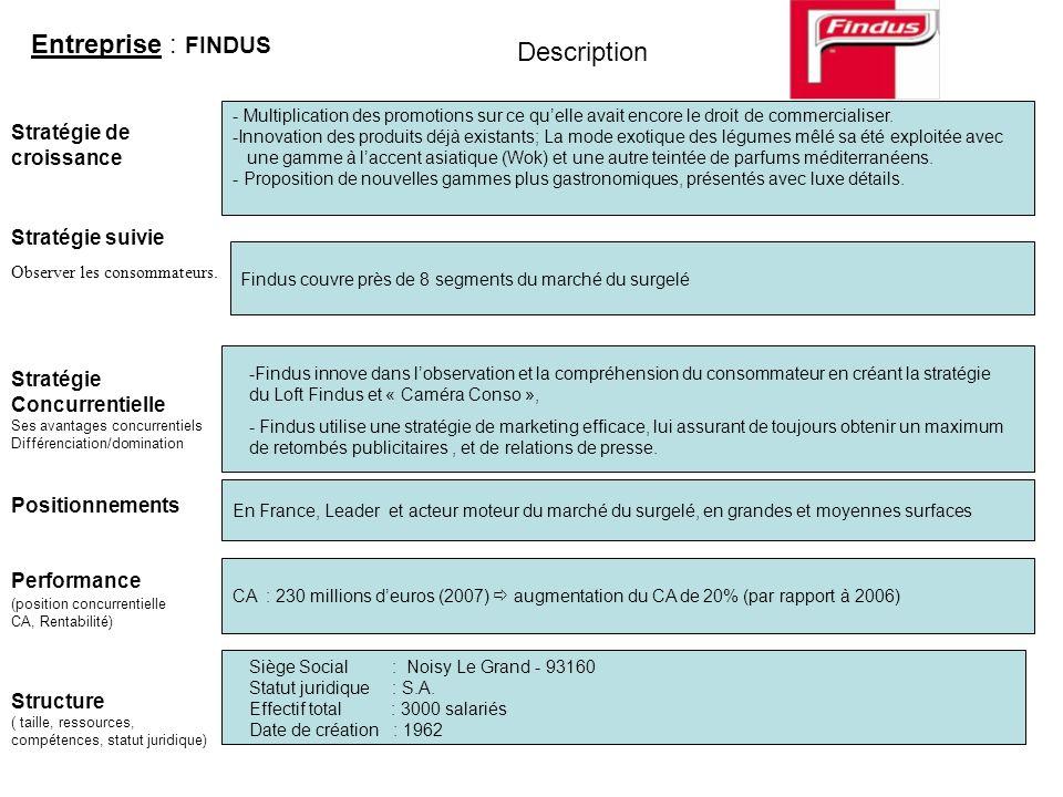 Entreprise : FINDUS Stratégie suivie Stratégie de croissance Performance (position concurrentielle CA, Rentabilité) Structure ( taille, ressources, co