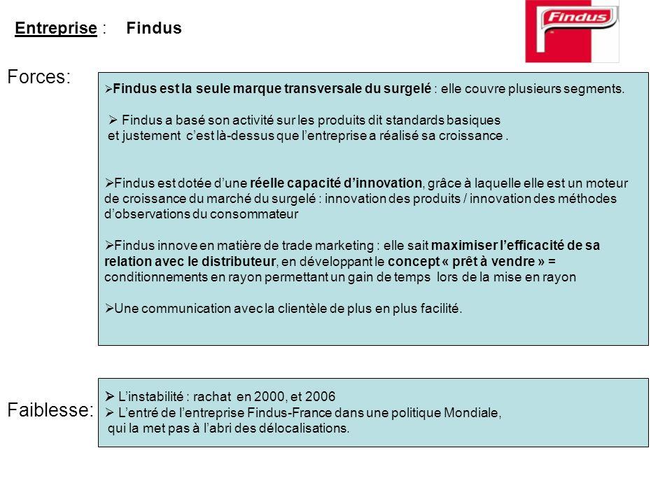 Findus est la seule marque transversale du surgelé : elle couvre plusieurs segments. Findus a basé son activité sur les produits dit standards basique