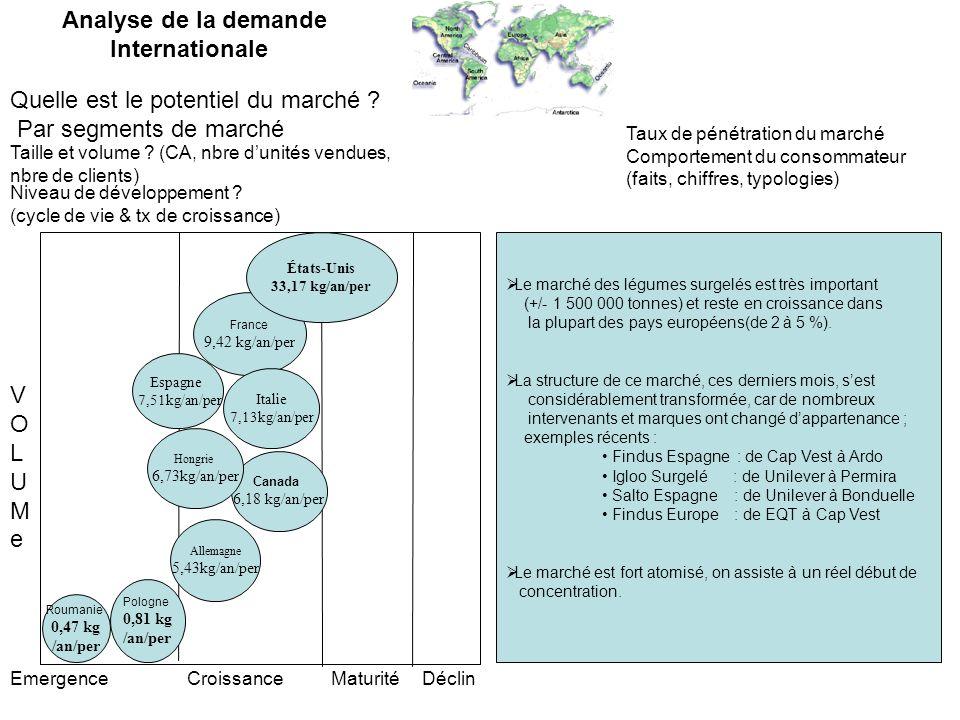 Analyse de la demande /offre nationale : La France est le deuxième fabricant européen de légumes surgelés.