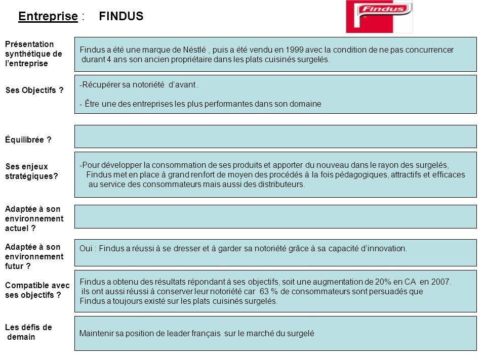 Présentation synthétique de lentreprise Findus a été une marque de Néstlé, puis a été vendu en 1999 avec la condition de ne pas concurrencer durant 4