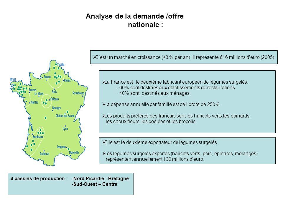 Analyse de la demande /offre nationale : La France est le deuxième fabricant européen de légumes surgelés. - 60% sont destinés aux établissements de r