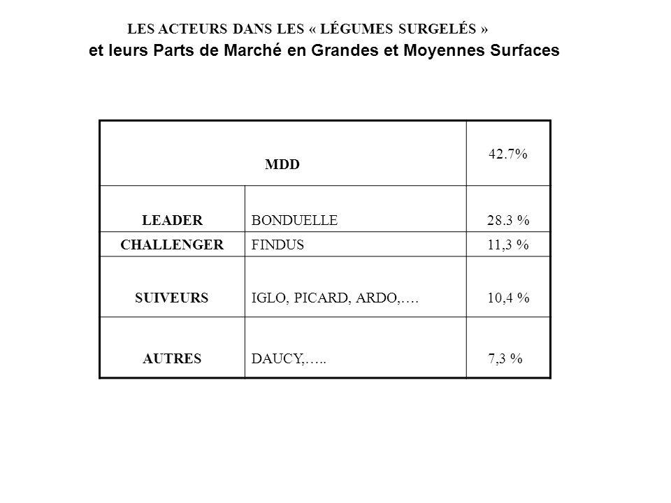 Marché du surgelé: répartition des parts de marché en valeur, par segment