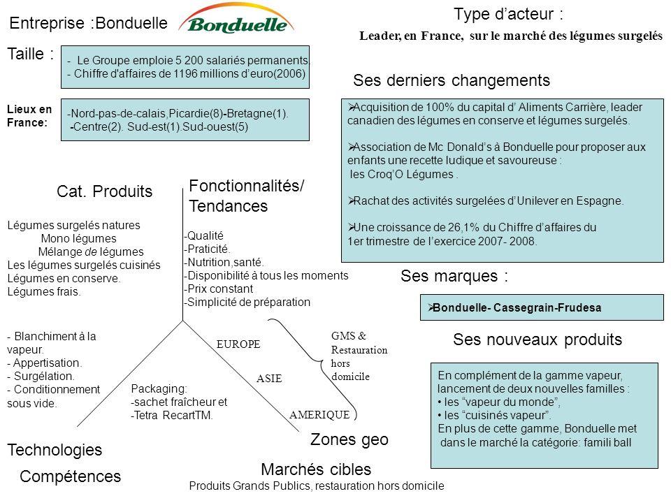 Entreprise :Bonduelle Ses derniers changements Type dacteur : Leader, en France, sur le marché des légumes surgelés Marchés cibles Produits Grands Pub