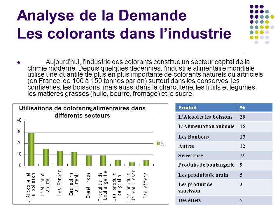 L Le potentiel du marché des colorants alimentaires dans la fabrication d aliments La demande de colorant alimentaire naturel est en accroissement de 10-15 % annuel.